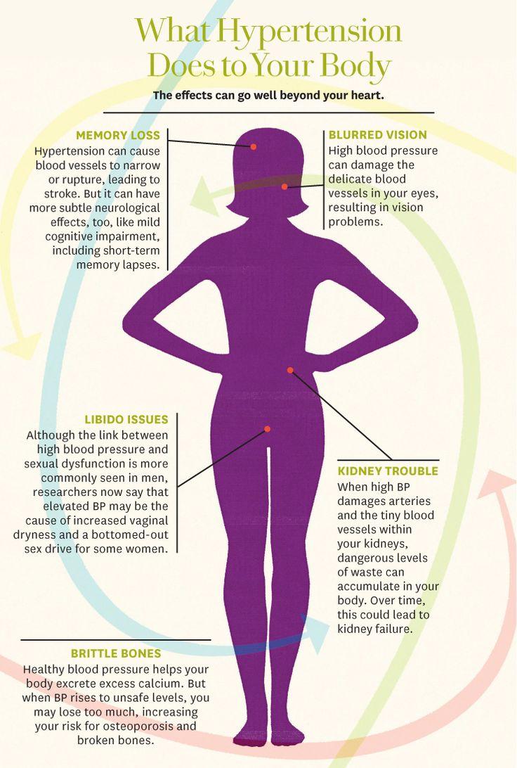 Colour therapy for high bp - Colour Therapy For High Bp