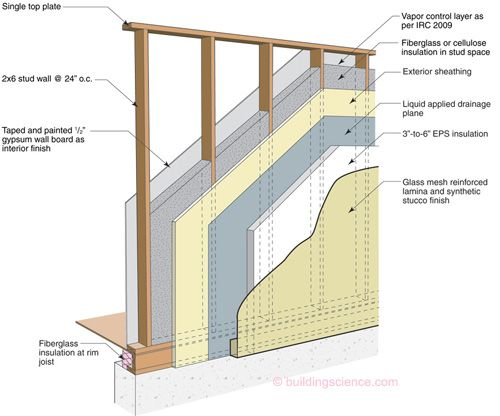 High R-Value Wall Assembly-12: Exterior Insulation Finish Systems (EIFS) Wall Construction — Building Science Information