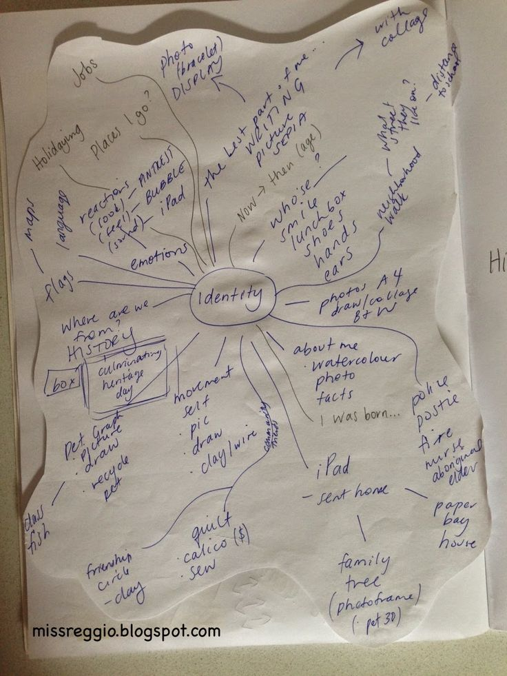 A 7 Step Guide To Planning Child Led Learning Mind Maps