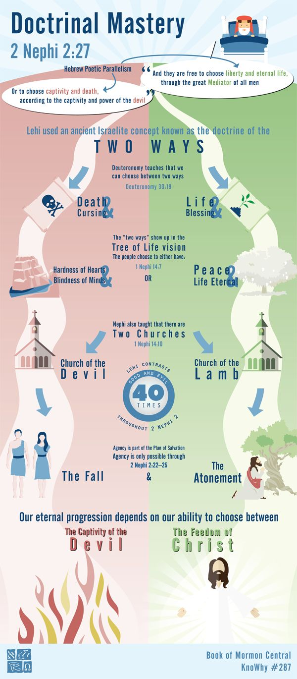 Doctrinal Mastery 2 Nephi 2:27 Infographic by Book of Mormon Central