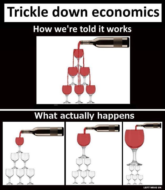 Trickle Down Economics -- where resources pool but don't flow.