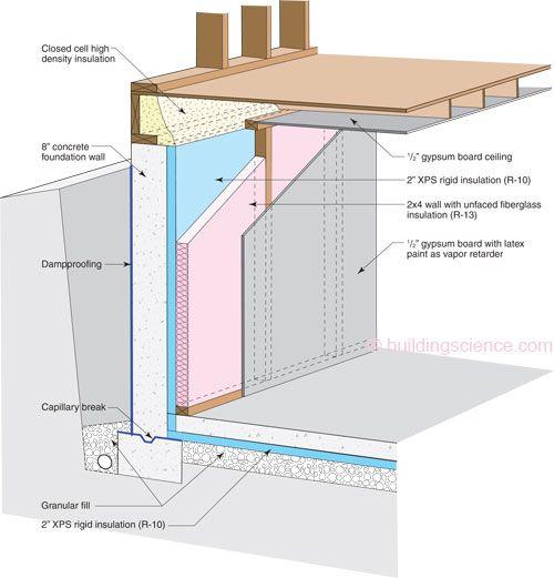 Foundation 2 xps 2x4 framing with fiberglass batt for Fiberglass batt insulation r value