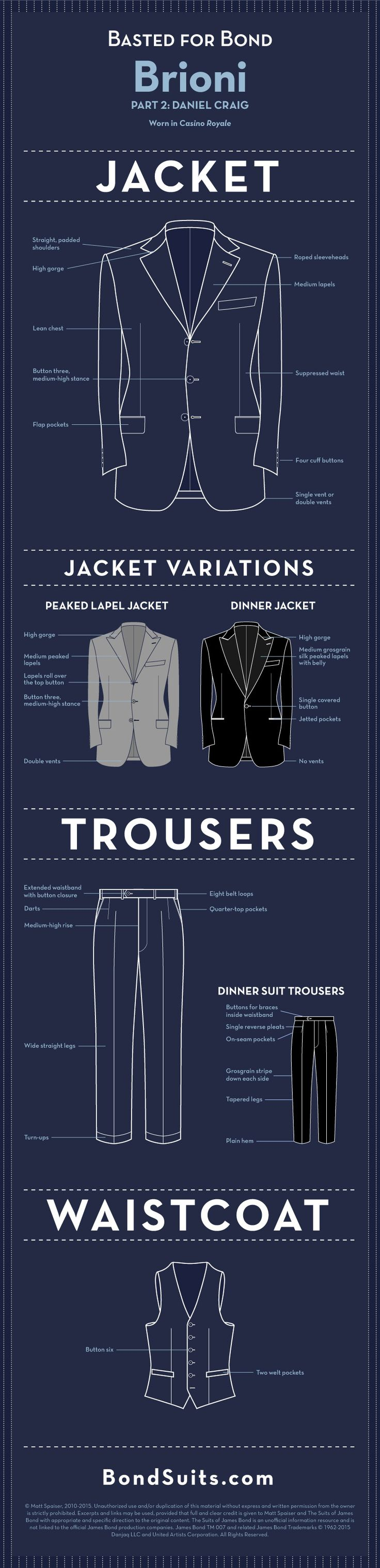 "Daniel Craig wears Brioni suits in only one James Bond film: Casino Royale. The latest ""Basted for Bond"" infographic features Craig's Brioni clothes, updated from Pierce Brosnan's. Though Craig's Brioni suit jackets still have the same strong Roman shoulders that Brosnan's suits … Continue reading →"