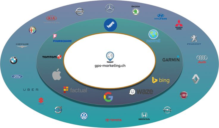 GPS marketing garantiert die optimale Präsentation Ihres Standortes in den digitalen Karten durch die genaue Lokalisierung Ihres Unternehmens.