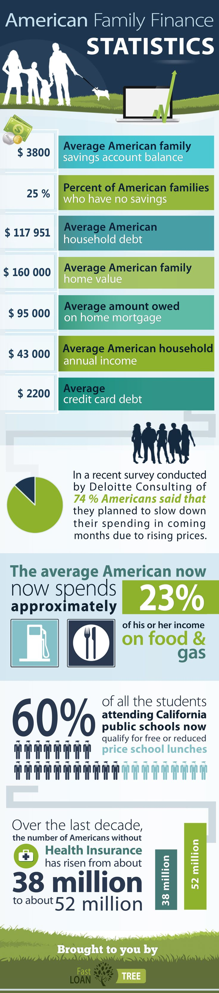 American Auto Finance >> The given infographic represents the statistics of American Family Statistics Finance: an ...