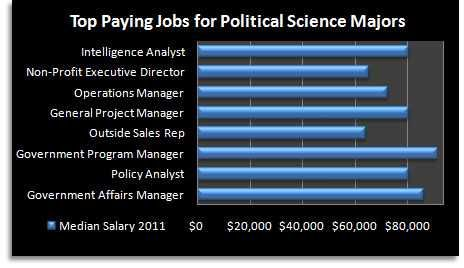 Political Science Major Chart