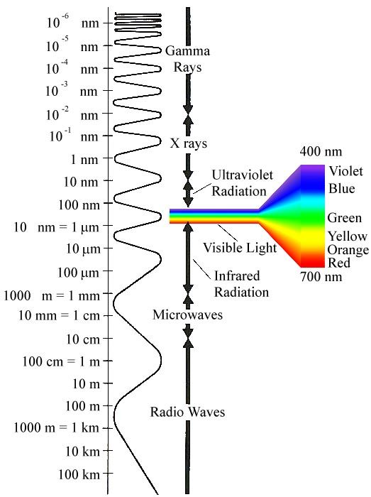 the electromagnetic spectrum  radio waves  microwaves  ir radiation  visible light  ultra