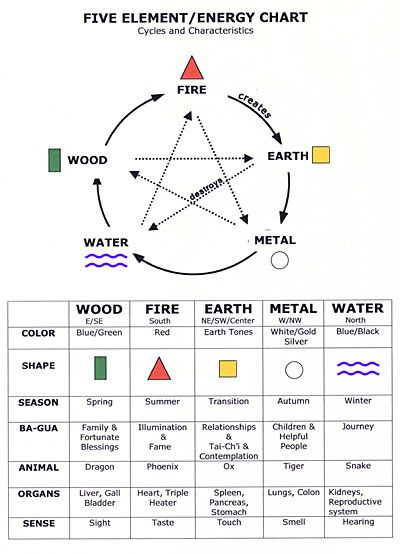 another Feng Shui chart