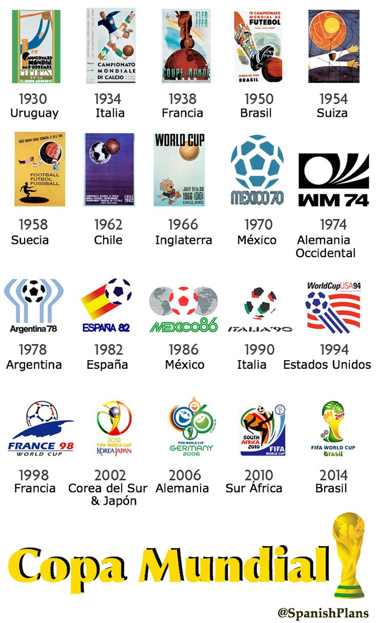 Official Logos for all previous World Cups.  / La Historia de la Copa Mundial en logos