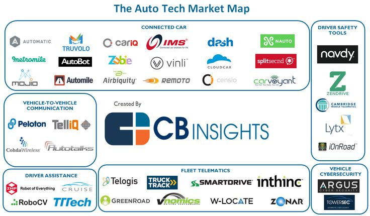 Reinventing The Wheel: 41 Auto Tech Startups Disrupting The Car Industry I CBinsights