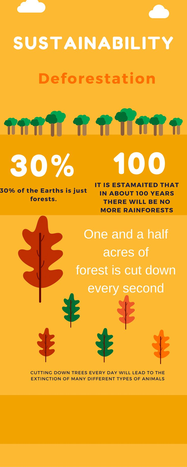 Sustainability Deforestation 100 30% It is estamaited that in abou...