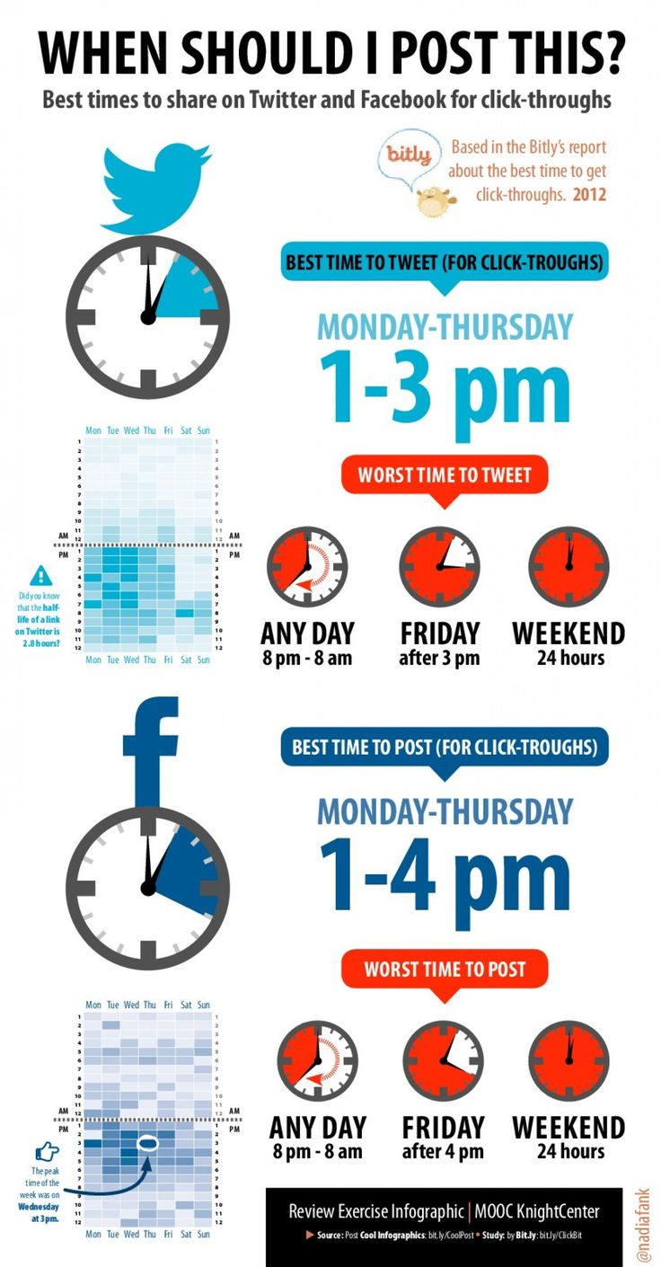 When should i post to FB/Twitter by Bitly's data