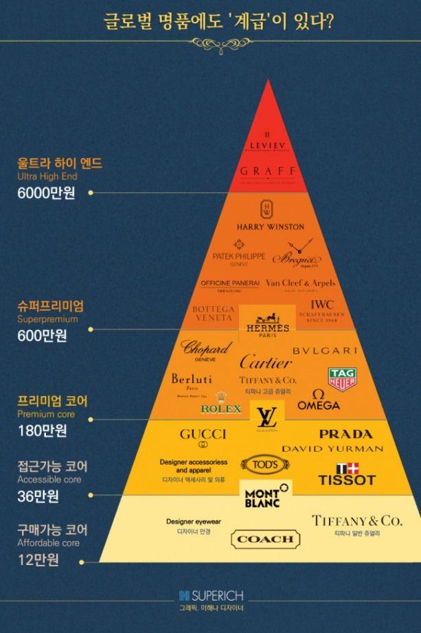 [SUPERICH=윤현종 기자] 명품이라고 다 같은 게 아니다. 급이 있다. 적어도 이 '계급표(?)'에 따르면 그렇다. 글로벌 은행 HSBC의 럭셔리 브랜드 전문가로 일한 에르완 람보우가 저서 '블링 다이너스티(Bling Dynastyㆍ2014)'에 소개했다. 세계 주요 명품 30여개의 피라미드다.물론 여기에 적힌 물건 값들은 2014년 미국 달러 기준이니 한국 매장에서 파는 제품값과 비교하긴 힘든 측면이 있다.중요한 건 구매 가격대가 올라갈수록 희소성도 높아...