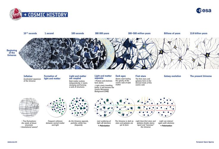Click to expand [Credit: ESA]  The European Space Agency has released a beautiful graphic summarisingthe  almost 14 billion year history of the Universe, showing in particular the  events that contributed to the Cosmic Microwave Background, or CMB.  The timeline in the upper part of the illustration shows an artistic view  of the evolution of the cosmos on large scales.      The processes depicted range from inflation, the brief era of     accelerated expansion that the Universe underwent…