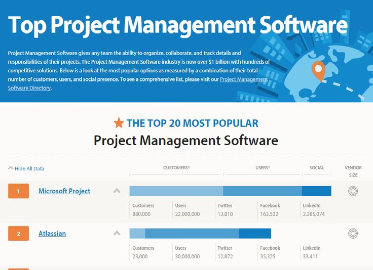 Best  Project Tracking Software Ideas On   Project
