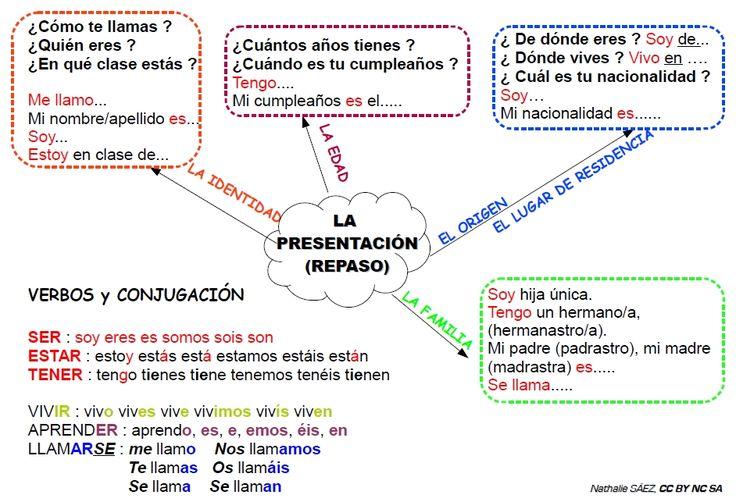 Mapa mental presentarse A2 | Español | Pinterest