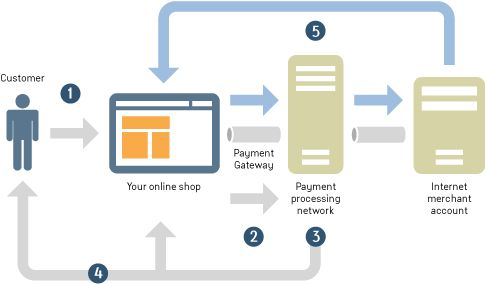 Paypal payflow payment gateway diagram Diagrams/Models