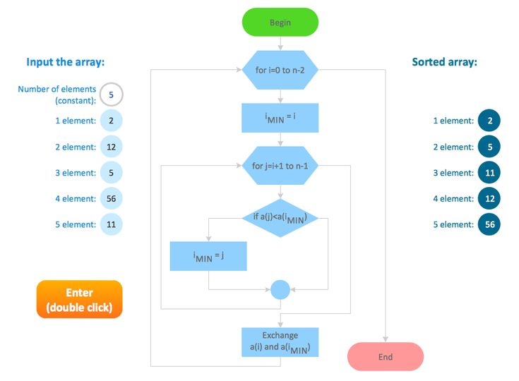 38 best work flow images on Pinterest Management, Arches and - blank flow chart