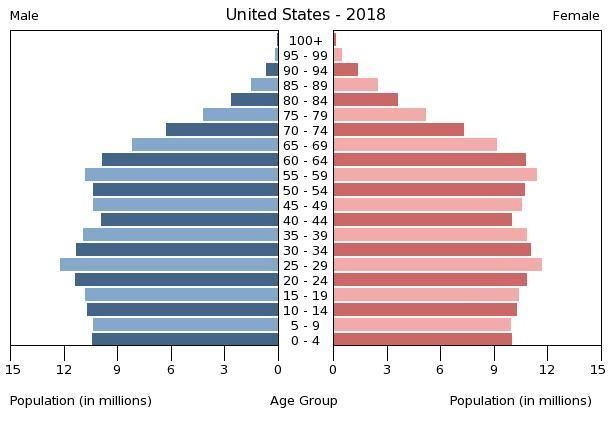 United States Age Structure Demographics Pyramids Demographics Hotel