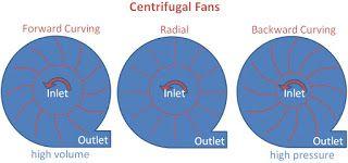 Xianrun Blower---Industrial Fans And Blowers, Centrifugal Fan, Axial Fan: Centrifugal Fans---Forward Fan, Radial Fan, Backwa...