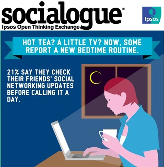 Socialogue: Hot Tea? A Little TV? Now, Some Report a New Bedtime Routine | Ipsos