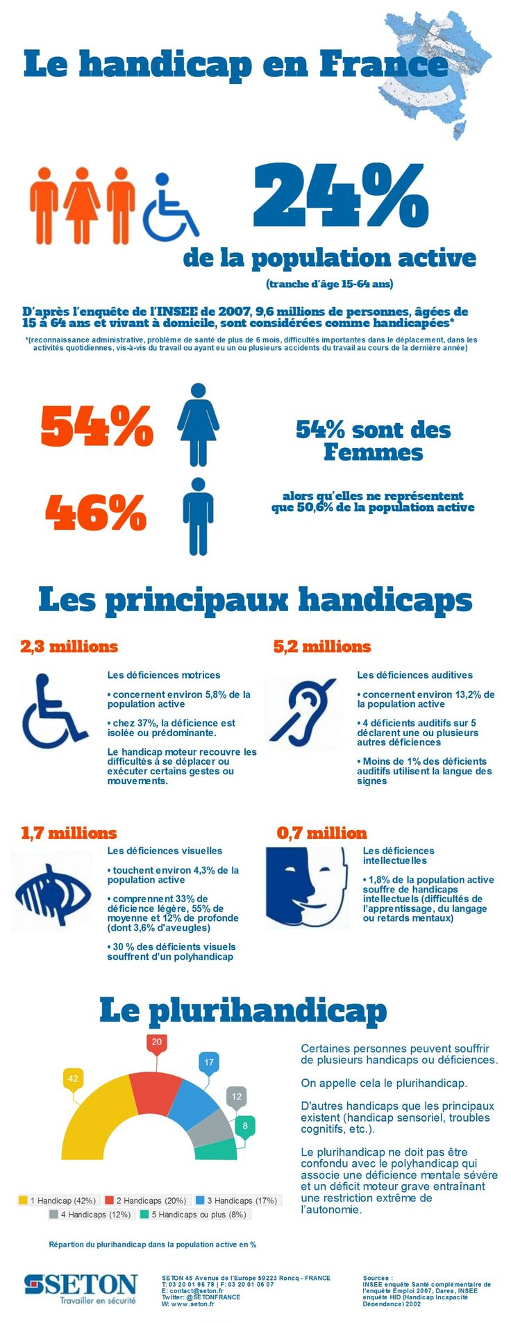infographie - le handicap en france | la science et la technologie