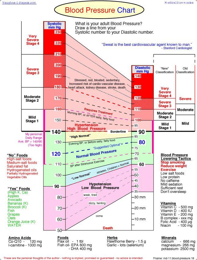 The Ultimate Blood Pressure Chart [Infographic] - Lean It UP
