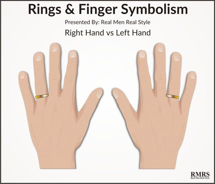 5 Rules To Wearing Rings Ring Finger Symbolism Significance Cultural Personal Relevance Of Rings How To Wear Rings Wedding Ring Finger Wedding Ring Left Hand