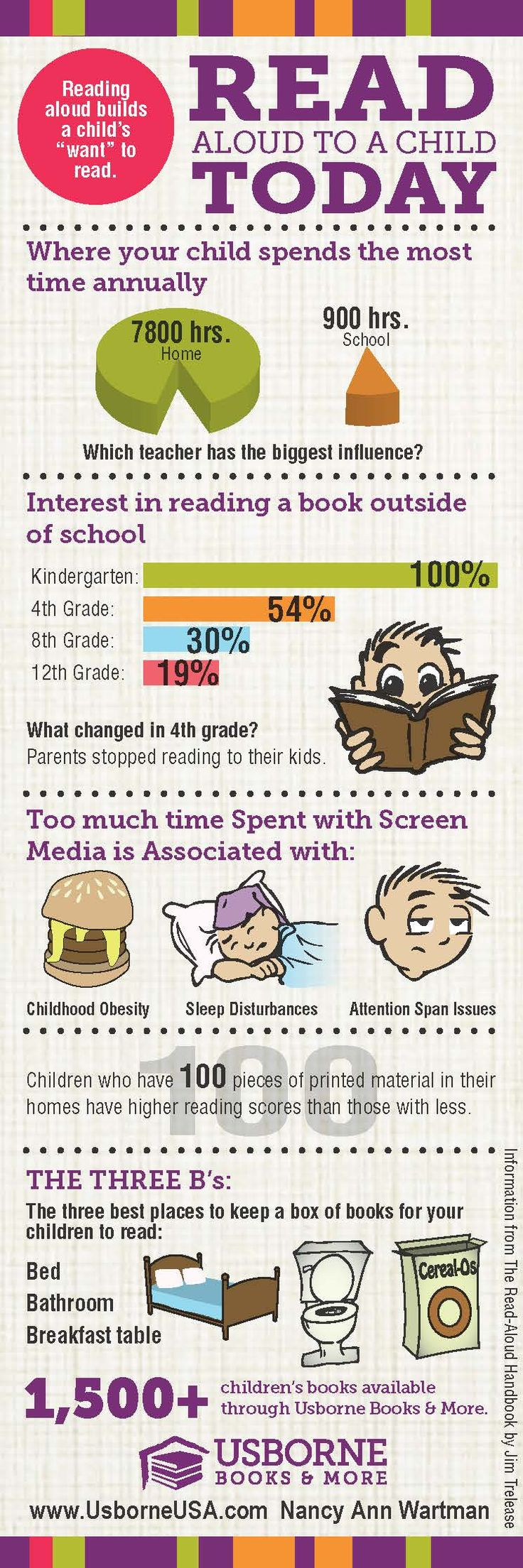 """Raise a Reader Infogram - """"Reading aloud builds a child's 'want' to read."""""""
