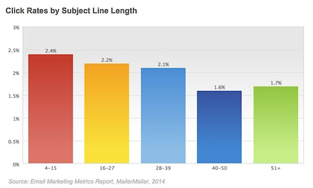 Email Marketing - Email Newsletter Performance by Subject Line Length : MarketingProfs Article