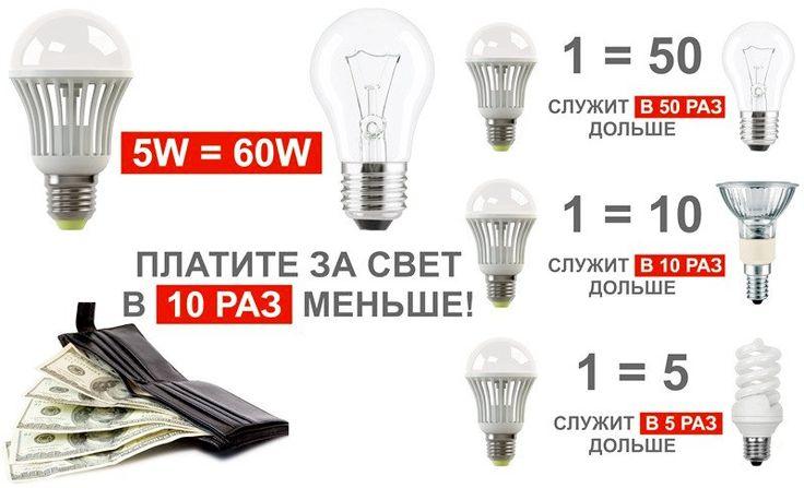 Какие лед лампочки купить? | http://aliprofi.ru/led-lampochki/ Учимся выбирать светодиодные лампочки на алиэкспресс...