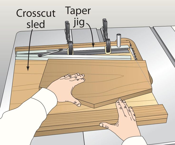 Jig Adds A New Angle To Panel Cutting Sled Shop Jigs