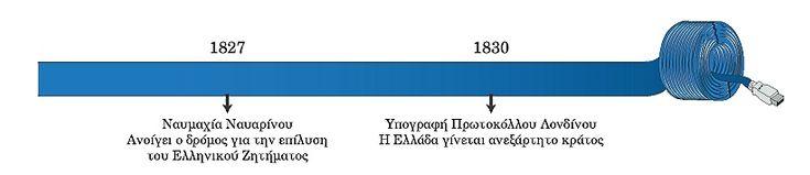 Το τέλος της Επανάστασης και η ελληνική ανεξαρτησία, συνθήκη Λονδίνου. σύνορα Αβρακικού Παγασητικού, Ρωσοτουρκικός πόλεμος, Υψηλή Πύλη, Καποδίστριας, ιστορία ΣΤ τάξης, μεγάλες δυνάμεις