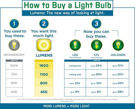 lumens to watts chart | Art Studio Lighting Design (how to avoid being kept in the dark) | Will Kemp