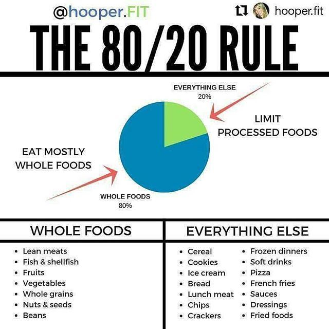 """#Repost @hooper.fit THE 80/20 RULE  Hi, fraaandzz. Today's #infographic is all about the 80/20 rule. ❓What's the 80/20 rule? Well, it's pretty self-explanatory. The idea is to consume 80% whole foods in your daily diet and leave the remaining 20% of your calorie intake for some foods that may not be nearly as healthy, but help you stay consistent in reaching your physique and health goals.  Because there is no such thing as the """"perfect diet,"""" giving yourself permission to incorporate"""