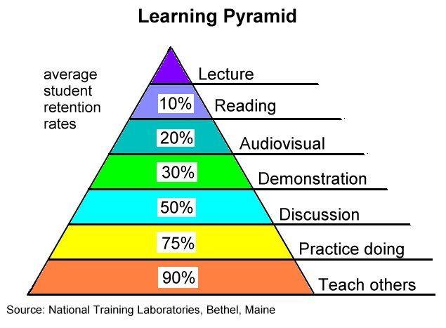 Edgar Dale fue un pedagogo estadounidense conocido por su famoso cono de la experiencia. Estudió las diversas formas de aprendizaje para analizar la profundidad de retención que se conseguía con cada una. Esta imagen revela claramente la efectividad de cada método..