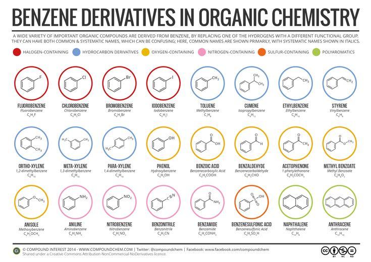 how to pass organic chemistry 1