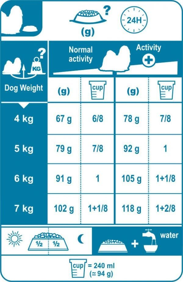 What Is The Best Dog Food For A Shih Tzu With A Sensitive Stomach