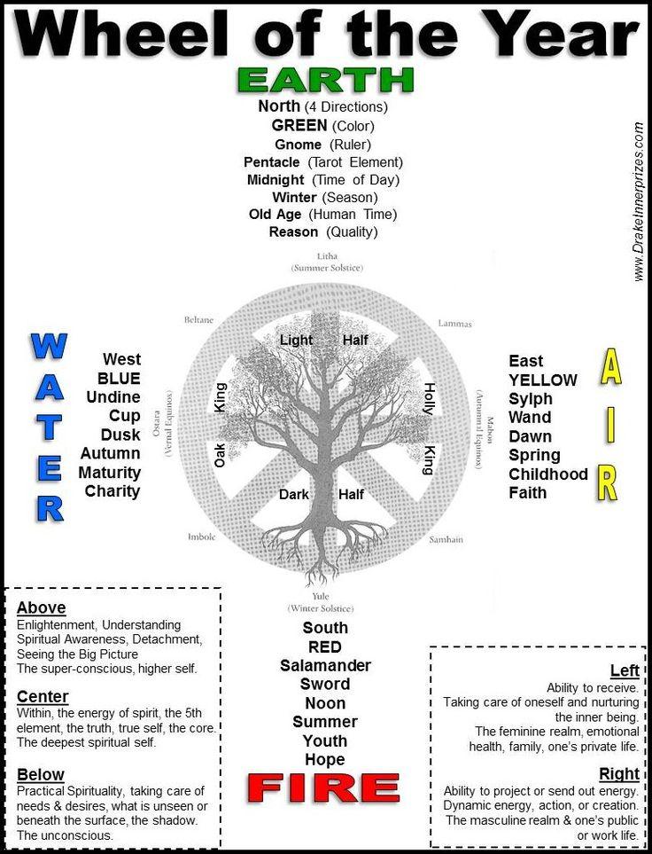 Wheel of the Year Medicine Wheel - Drake Bear Stephen Innerprizes