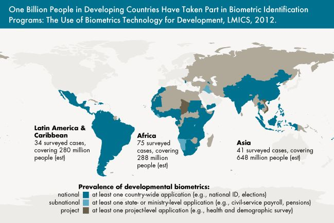 Low-middle income countries implementing biometric identification programs