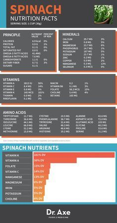 Spinach Nutrition, Health Benefits & Recipes