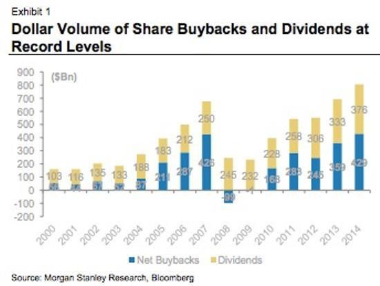 Share buybacks and dividends historical