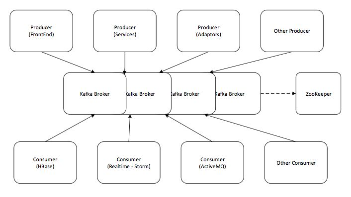 Simulating and transporting Realtime event stream with Apache Kafka