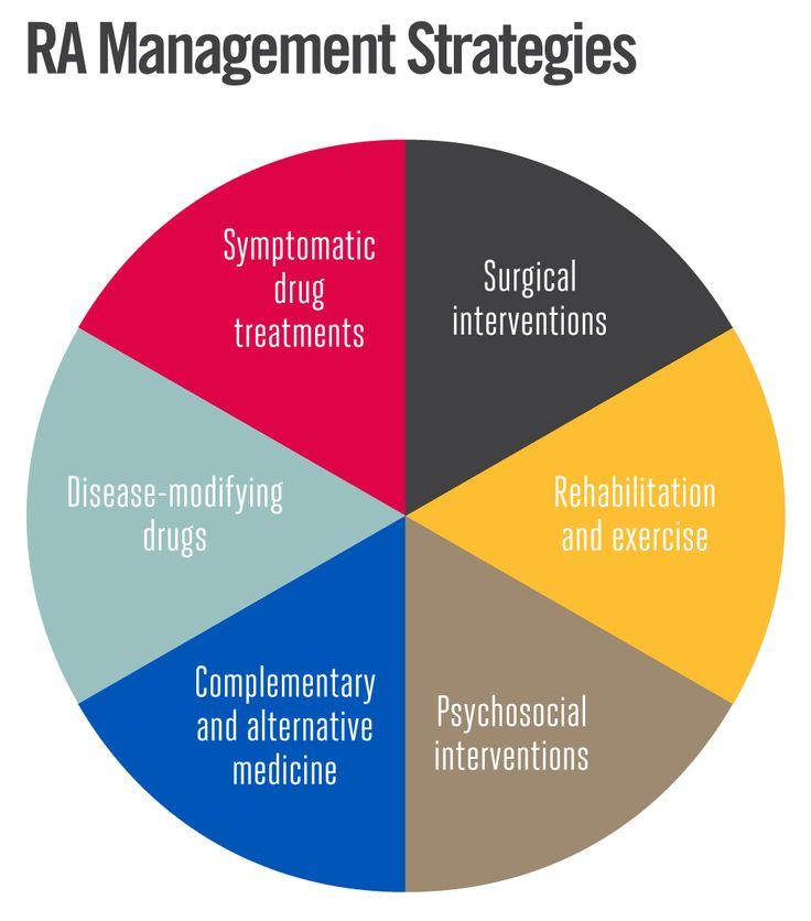 RA Treatment Strategies