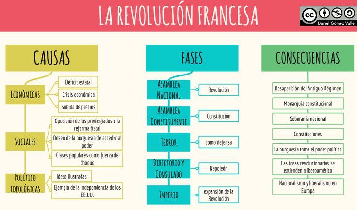 Resultado de imagen para cuadro comparativo revolucion industrial y francesa