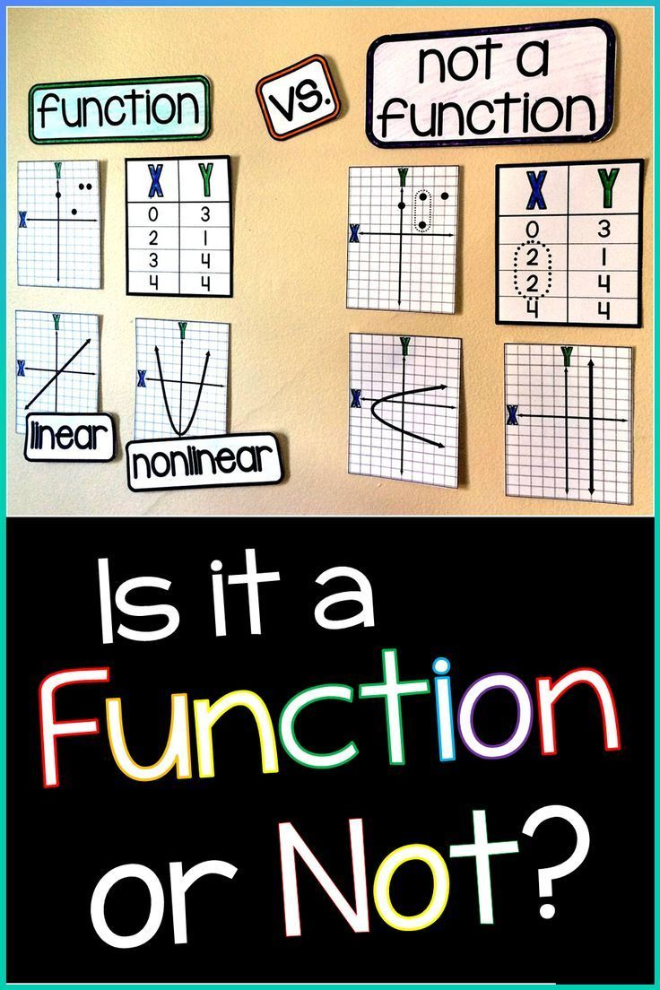 hight resolution of To function or not to function? That is the question.   Math word walls