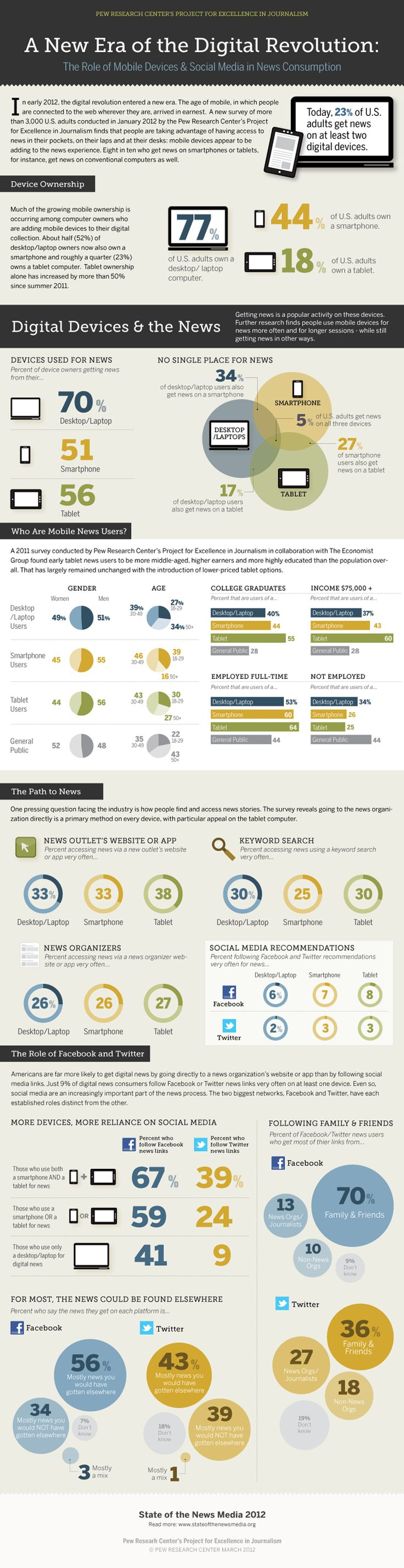 Pretty great infographic on where we find and follow news - Oddly enough, more respondents are getting news from combination of desktop + smartphone devices versus smartphone + tablet devices. I imagine if we paired this with growth stats on tablet devices, we could pinpoint when that metric will flip pretty quickly. Great stuff.