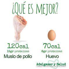 ¿#pollo o #huevo? https://www.adelgazarysalud.com/alimentos/alimentos-ricos-proteinas?utm_content=bufferf842e&utm_medium=social&utm_source=pinterest.com&utm_campaign=buffer Respuesta: el huevo tiene los aminoácidos esenciales. Es el #alimento más completo que existe