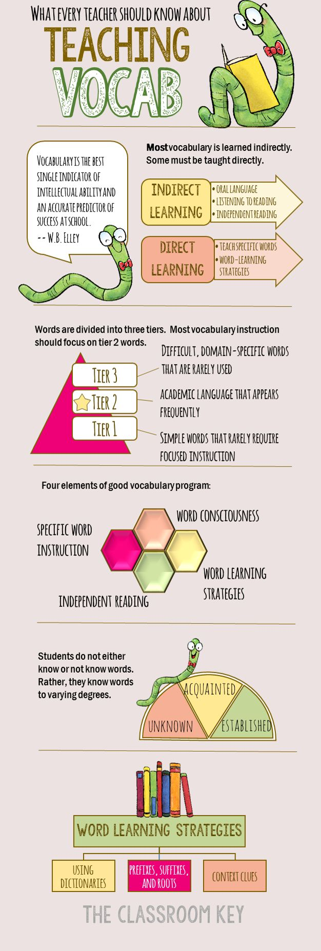 What Every Teacher Should Know About Teaching Vocabulary | Teacher Ideas | Pinterest | Teaching vocabulary, Teaching and Vocabulary
