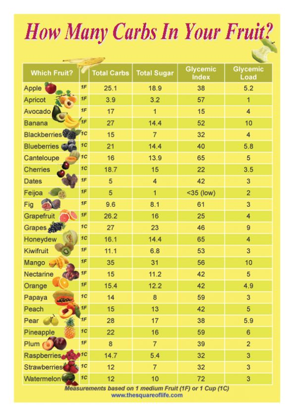 How Many Carbs In Your Fruit?  Those of on the Quick 7 program and trying to watch our Carbs especially after lunch, be careful of fruit and also how this relates to the hypoglycemic Index.  The higher the number, the quicker it converts to sugar....hope this helps.